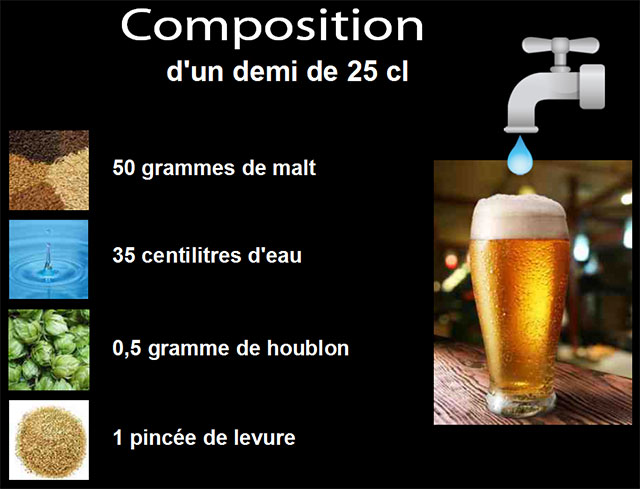 Composition d'un demi